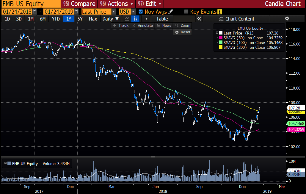 Trannies, break up yesterday, break down today, -1 6% on the